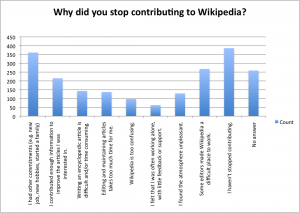 Why did you stop contributing to Wikipedia?